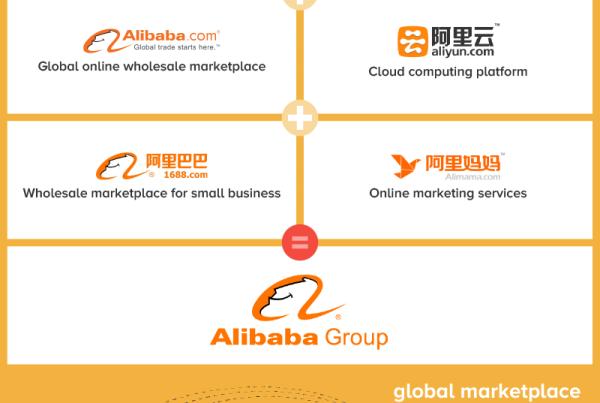 Alibaba Infographic